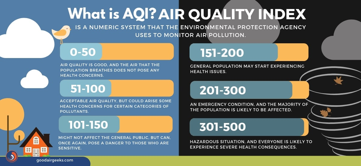 An infographic explaining what is air quality index